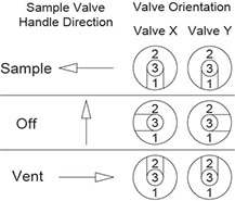 2-Valve Switching Valve Diagram