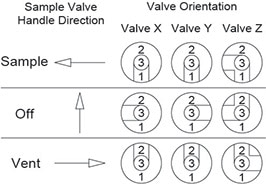3-valve switching valve diagram